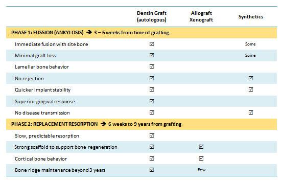 Smart-Dentin-Grinder-TABLE